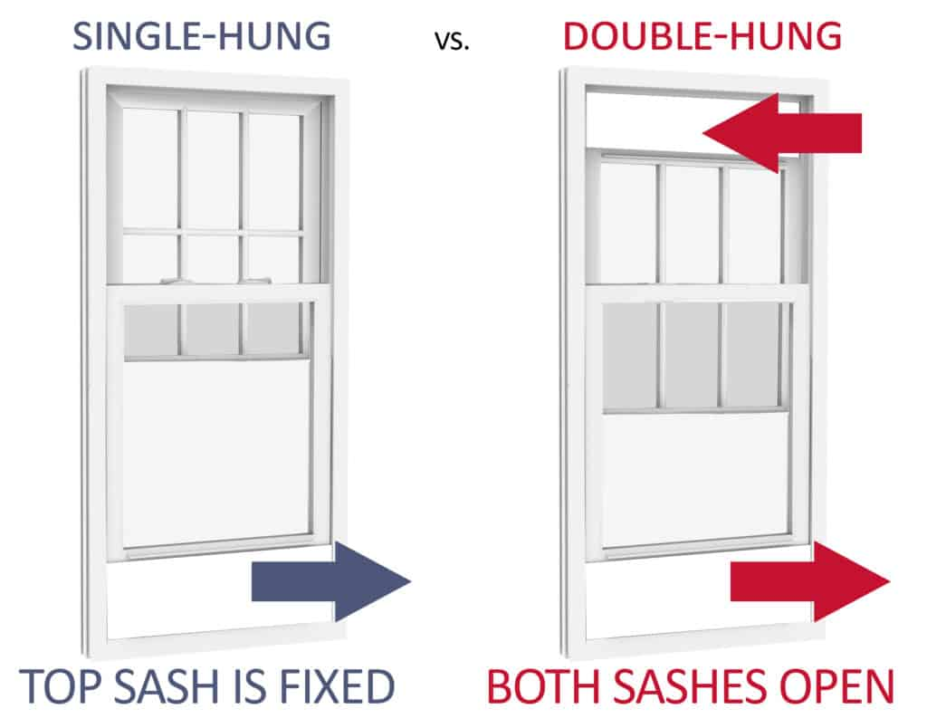 Double Hung Window Sales Seattle - Repair, Replacement, Prices, Sizes